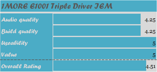 1more-e1001-triple-driver-rating