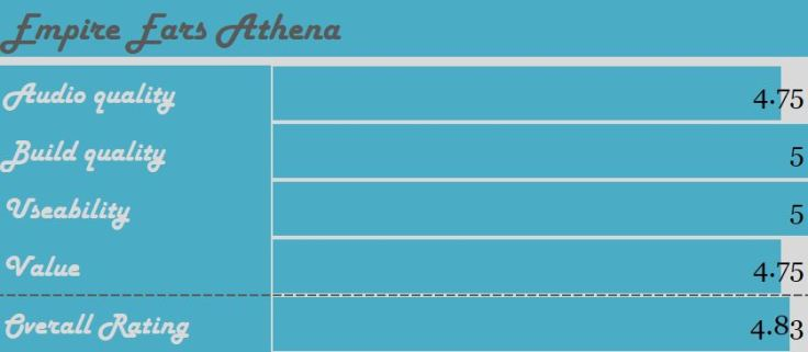 Athena Rating
