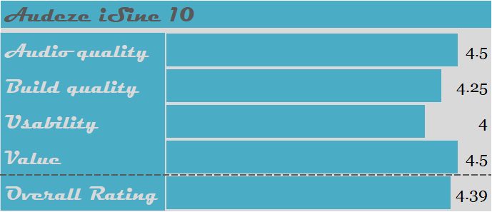 Audeze iSine 10