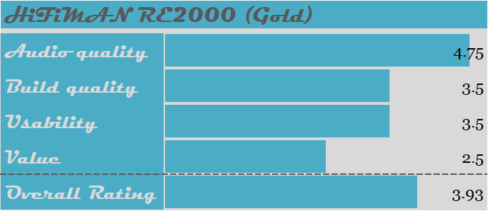HiFiMAN RE2000 Gold