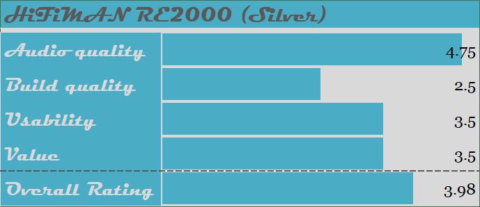 HiFiMAN RE2000 Silver