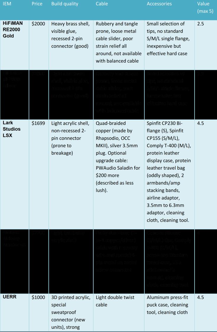 Value comparison table