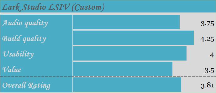 Lark Studio LSIV (Custom)