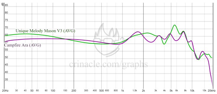 Ara vs. Mason v3 Crinacle frequency